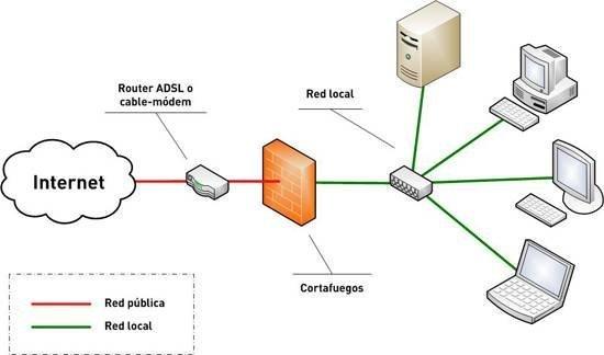Ejemplo de un Firewall funcionando en una red