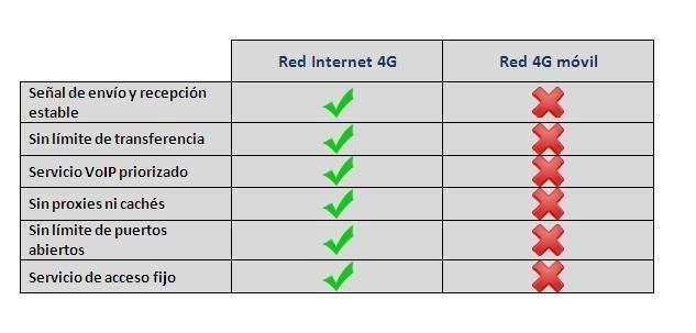 comparativa Internet 4G y móvil 4G